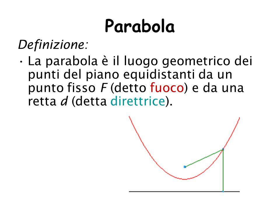 Parabola Definizione: