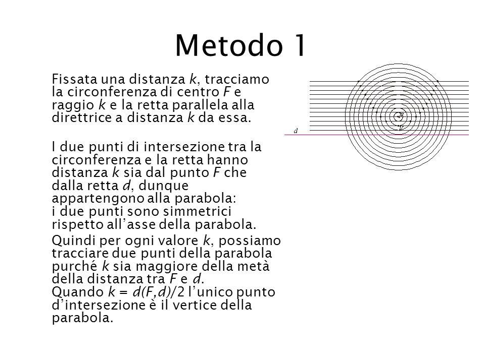 Metodo 1 Fissata una distanza k, tracciamo la circonferenza di centro F e raggio k e la retta parallela alla direttrice a distanza k da essa.