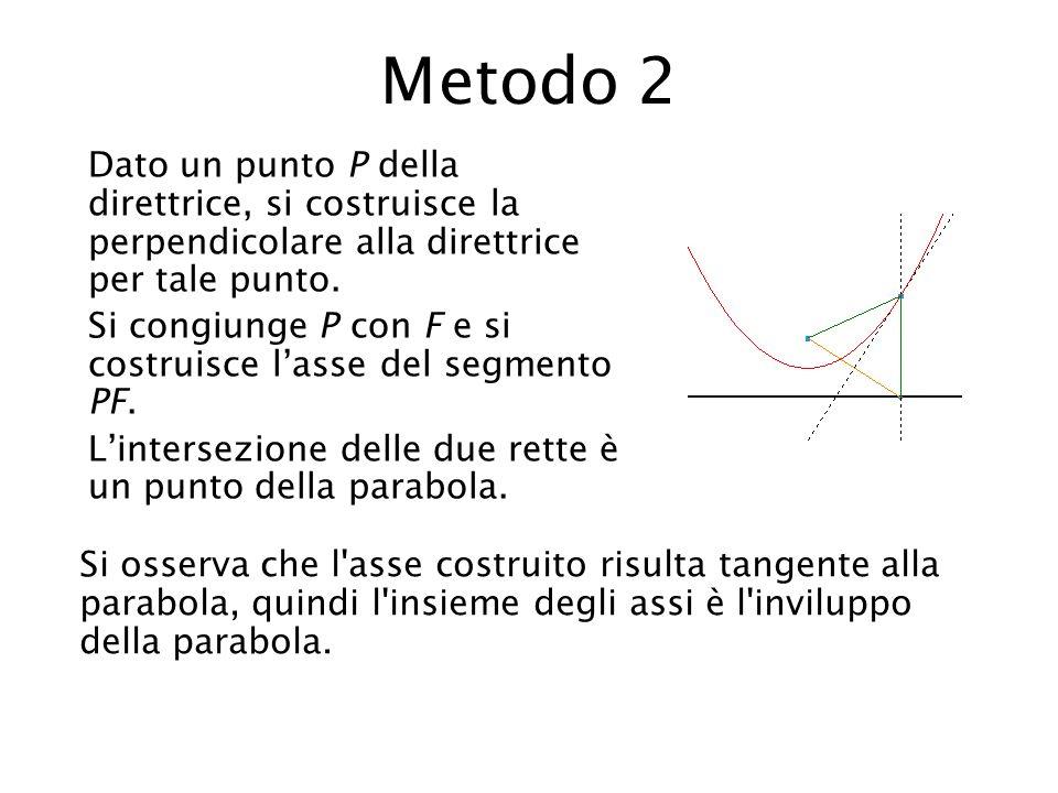 Metodo 2 Dato un punto P della direttrice, si costruisce la perpendicolare alla direttrice per tale punto.