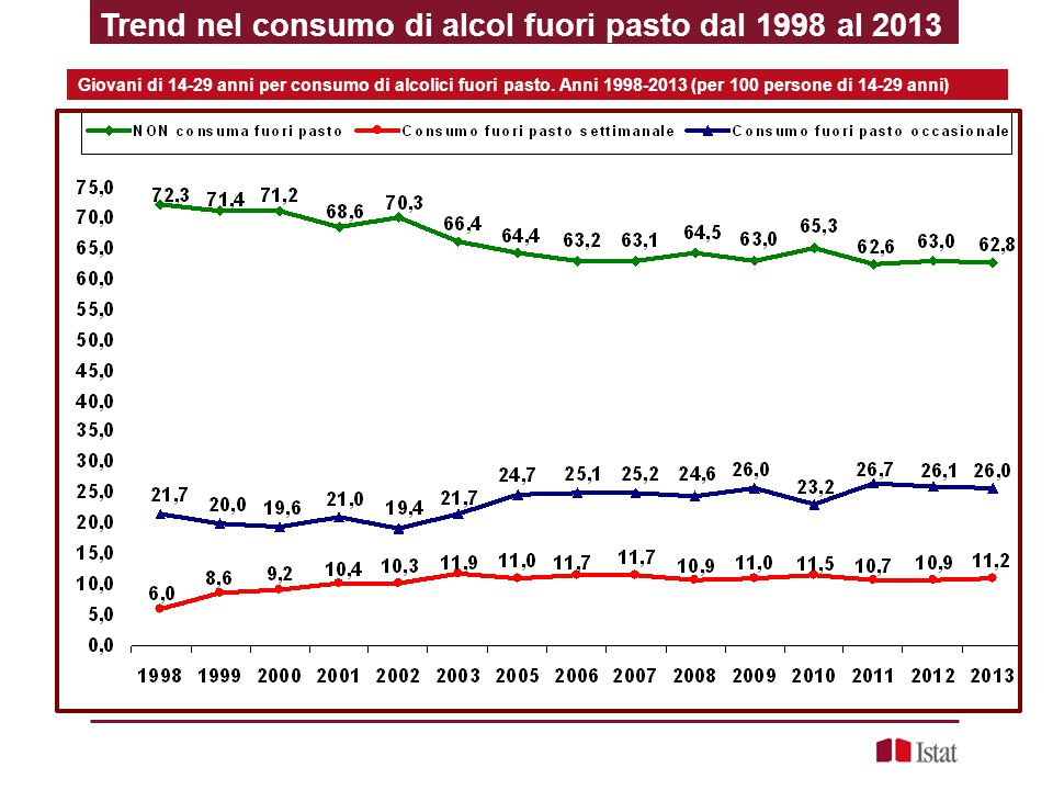 Trend nel consumo di alcol fuori pasto dal 1998 al 2013