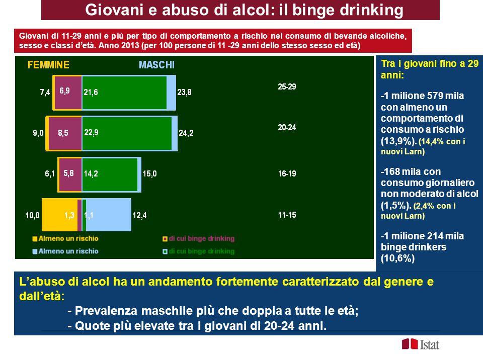 Giovani e abuso di alcol: il binge drinking
