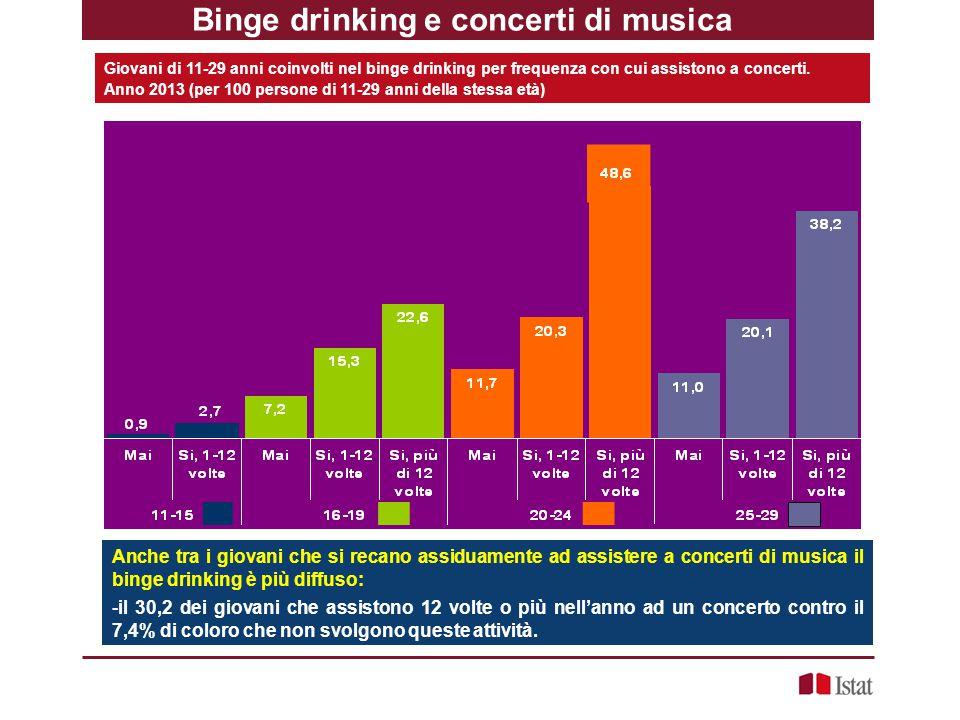 Binge drinking e concerti di musica