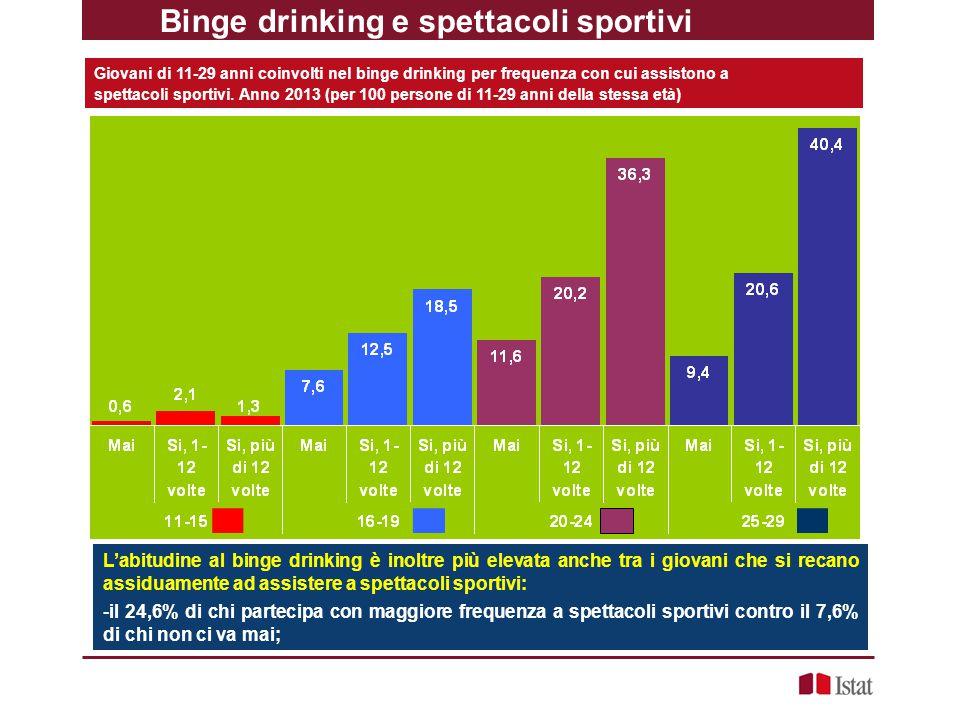 Binge drinking e spettacoli sportivi
