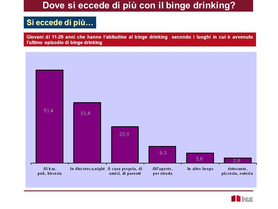 Dove si eccede di più con il binge drinking