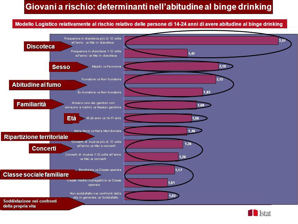 Giovani a rischio: determinanti nell'abitudine al binge drinking