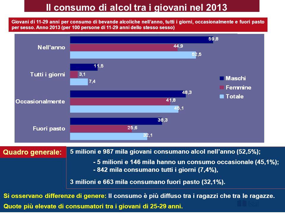 Il consumo di alcol tra i giovani nel 2013