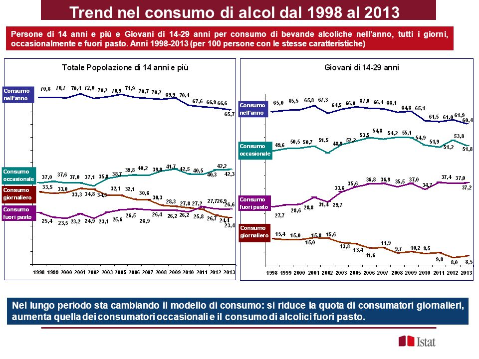 Trend nel consumo di alcol dal 1998 al 2013