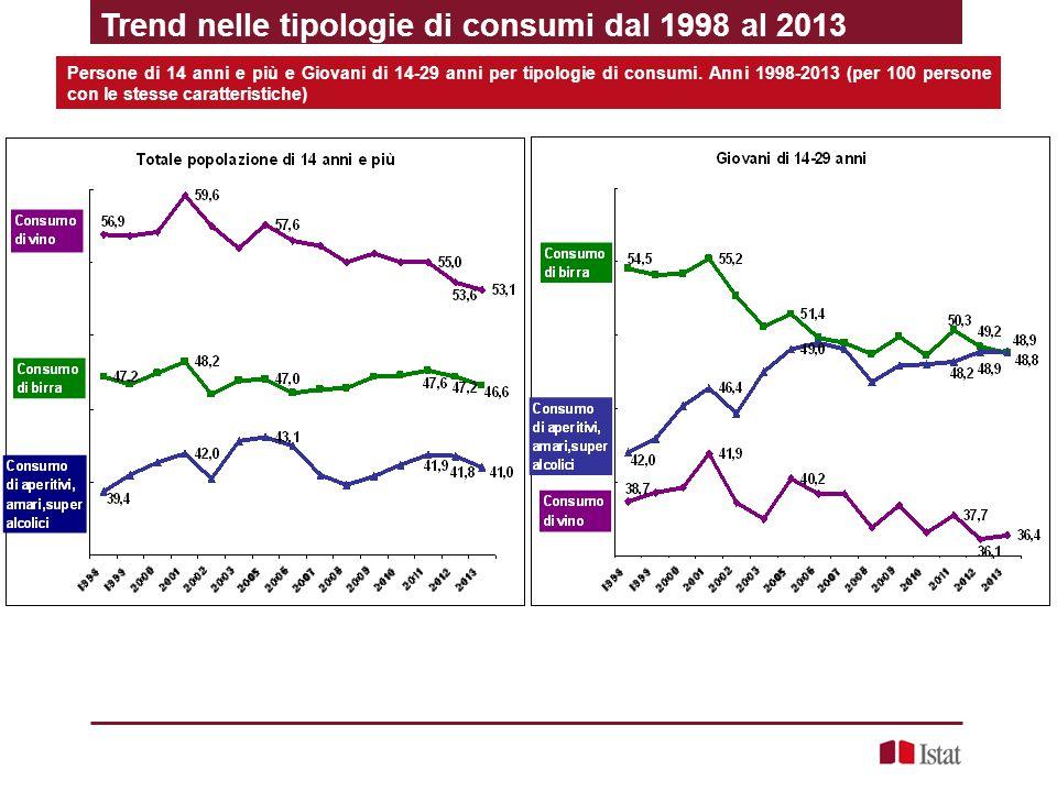 Trend nelle tipologie di consumi dal 1998 al 2013