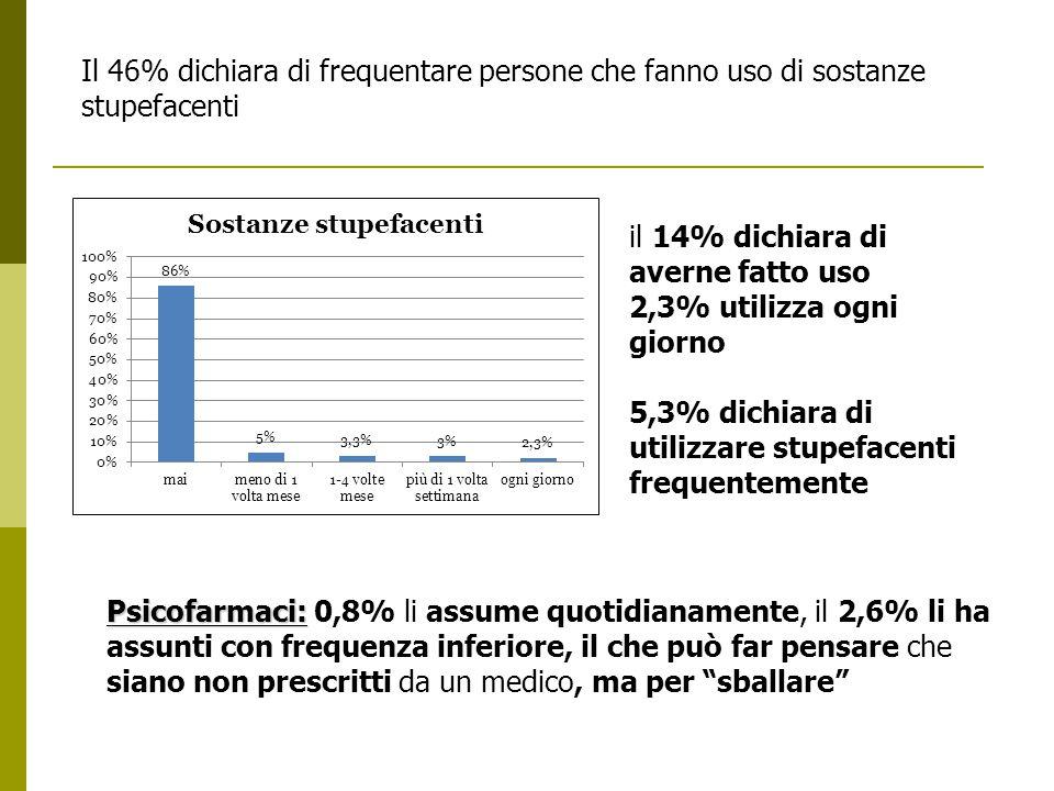 Il 46% dichiara di frequentare persone che fanno uso di sostanze stupefacenti