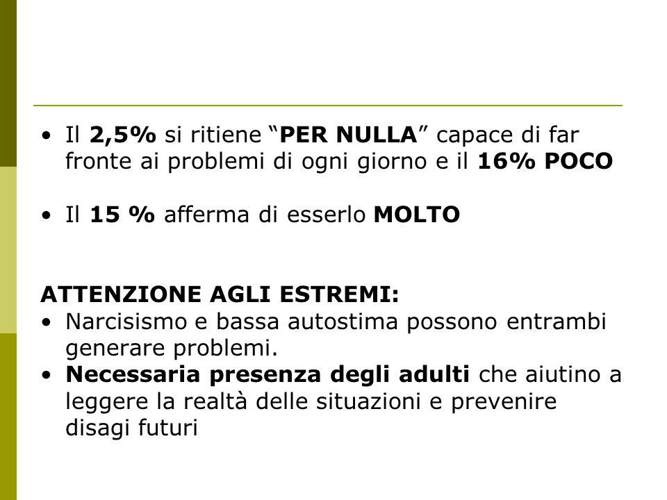 Il 2,5% si ritiene PER NULLA capace di far fronte ai problemi di ogni giorno e il 16% POCO