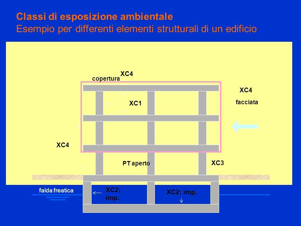 Classi di esposizione ambientale Esempio per differenti elementi strutturali di un edificio