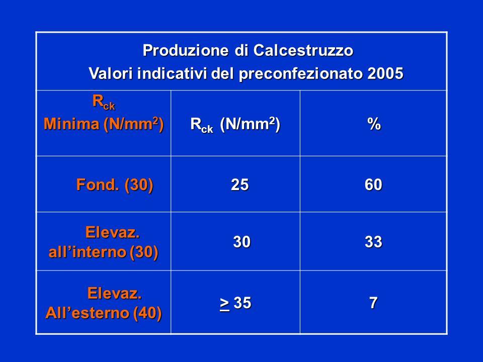Produzione di Calcestruzzo Valori indicativi del preconfezionato 2005