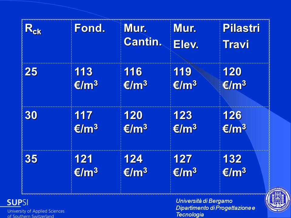 Rck Fond. Mur. Cantin. Mur. Elev. Pilastri. Travi. 25. 113 €/m3. 116 €/m3. 119 €/m3. 120 €/m3.