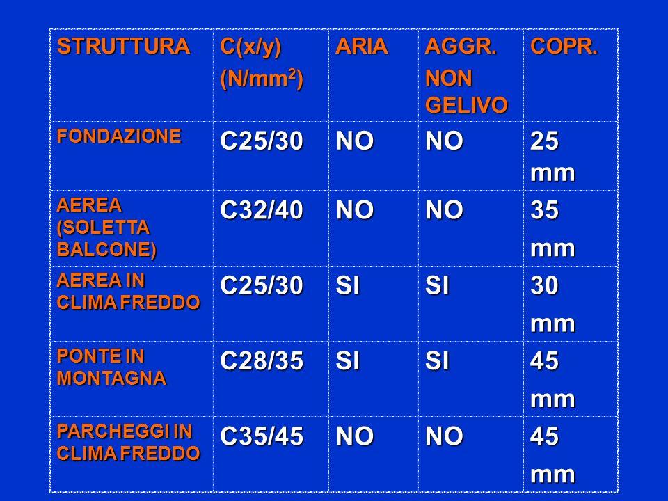 C25/30 NO 25 mm C32/40 35 mm SI 30 C28/35 45 C35/45 STRUTTURA C(x/y)