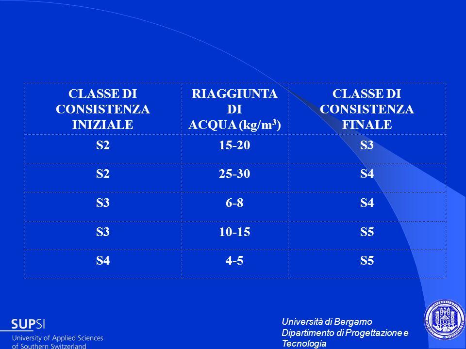 CLASSE DI CONSISTENZA INIZIALE. RIAGGIUNTA DI. ACQUA (kg/m3) FINALE. S2. 15-20. S3. 25-30. S4.
