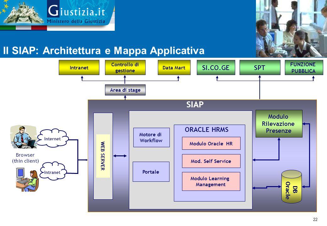 Il SIAP: Architettura e Mappa Applicativa
