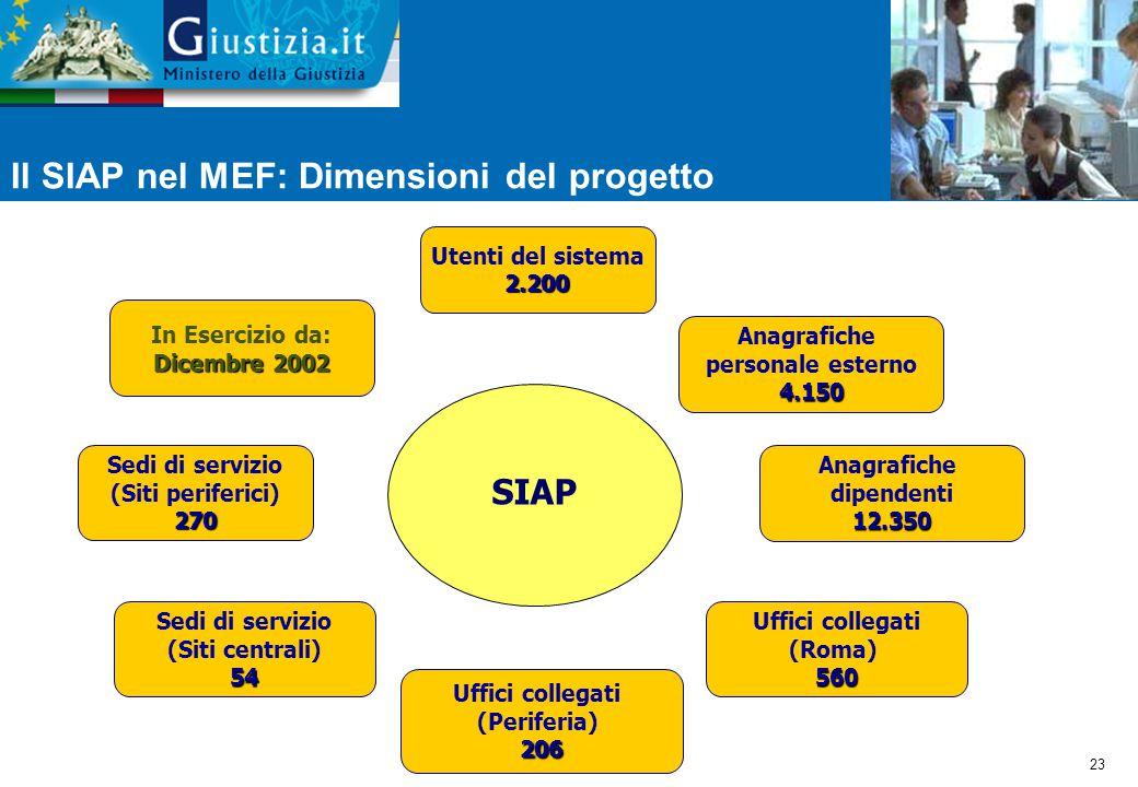Il SIAP nel MEF: Dimensioni del progetto