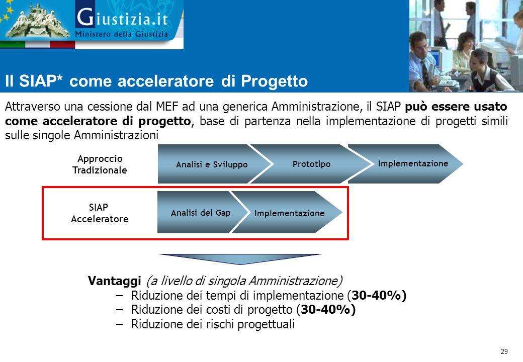 Il SIAP* come acceleratore di Progetto