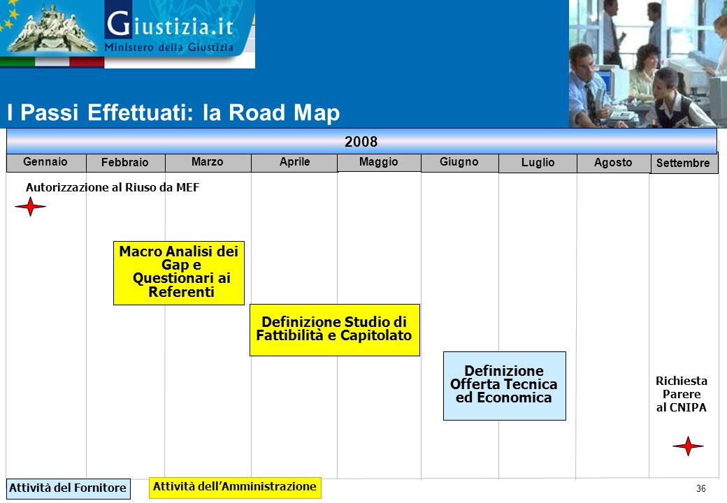 I Passi Effettuati: la Road Map