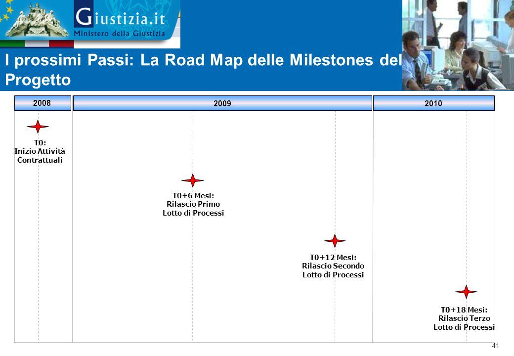 I prossimi Passi: La Road Map delle Milestones del Progetto
