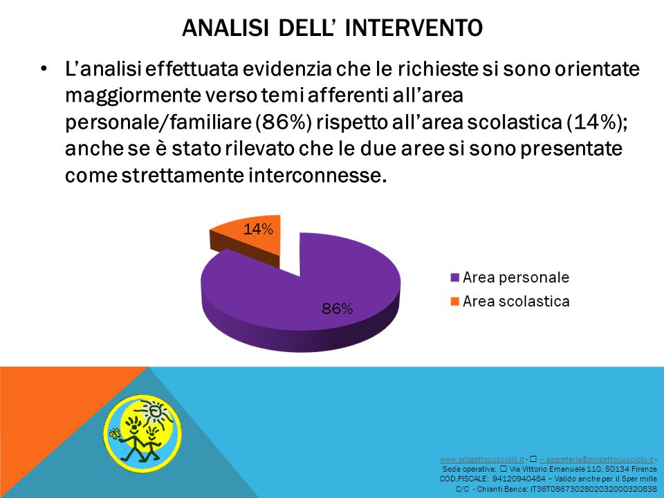 Analisi dell' intervento