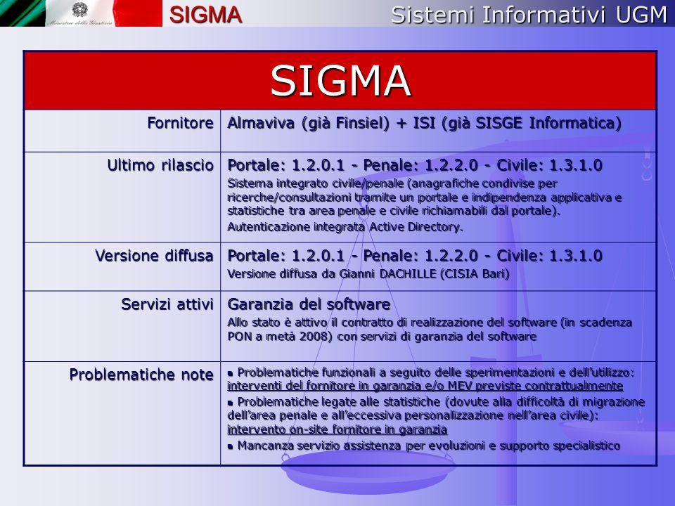 SIGMA SIGMA Sistemi Informativi UGM Fornitore