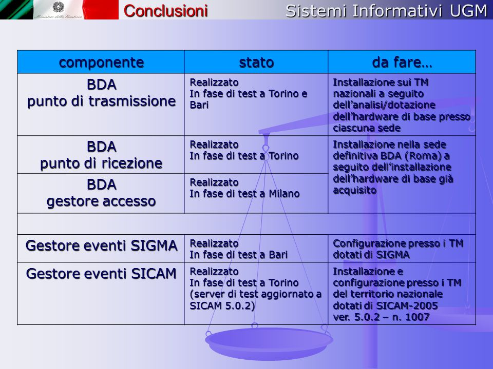 Sistemi Informativi UGM Conclusioni