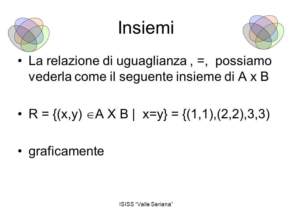 Insiemi La relazione di uguaglianza , =, possiamo vederla come il seguente insieme di A x B. R = {(x,y) A X B | x=y} = {(1,1),(2,2),3,3)