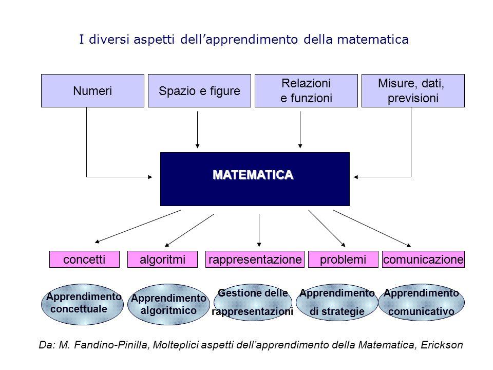 I diversi aspetti dell'apprendimento della matematica