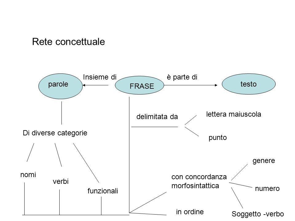 Rete concettuale Insieme di è parte di testo parole FRASE