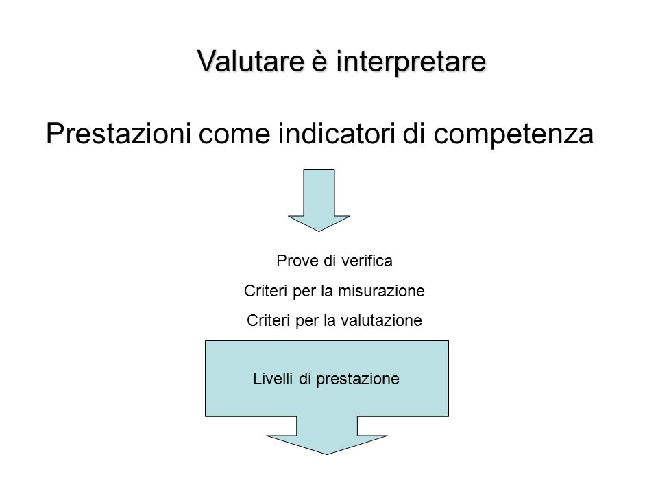 Valutare è interpretare