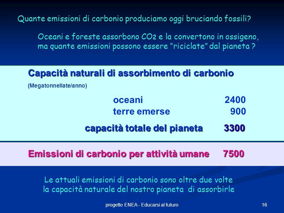 Capacità naturali di assorbimento di carbonio (Megatonnellate/anno)