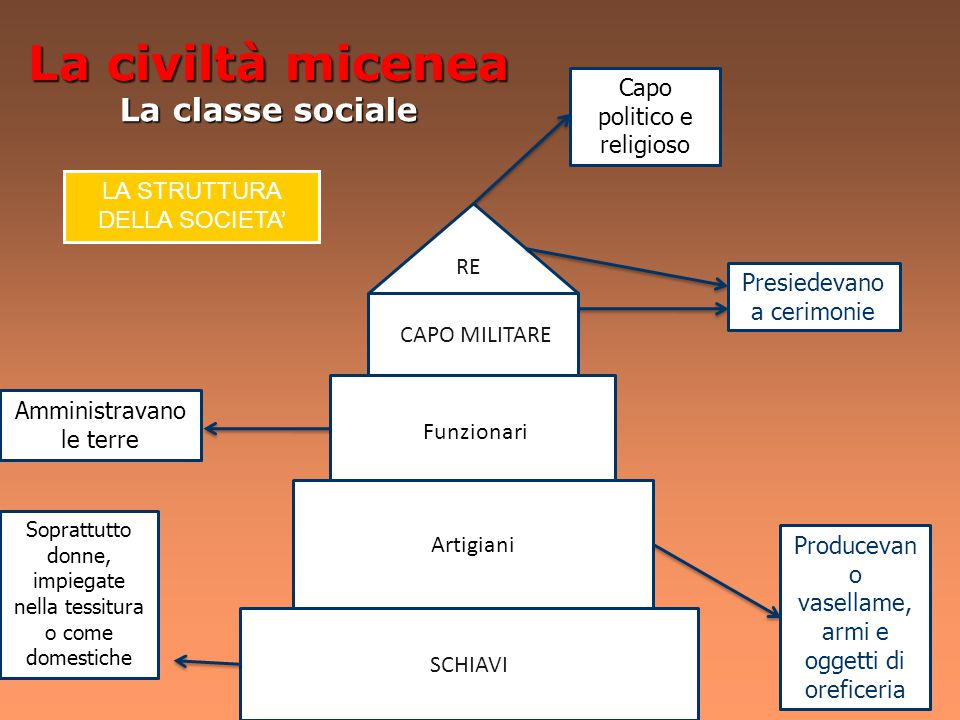La civiltà micenea La classe sociale Capo politico e religioso