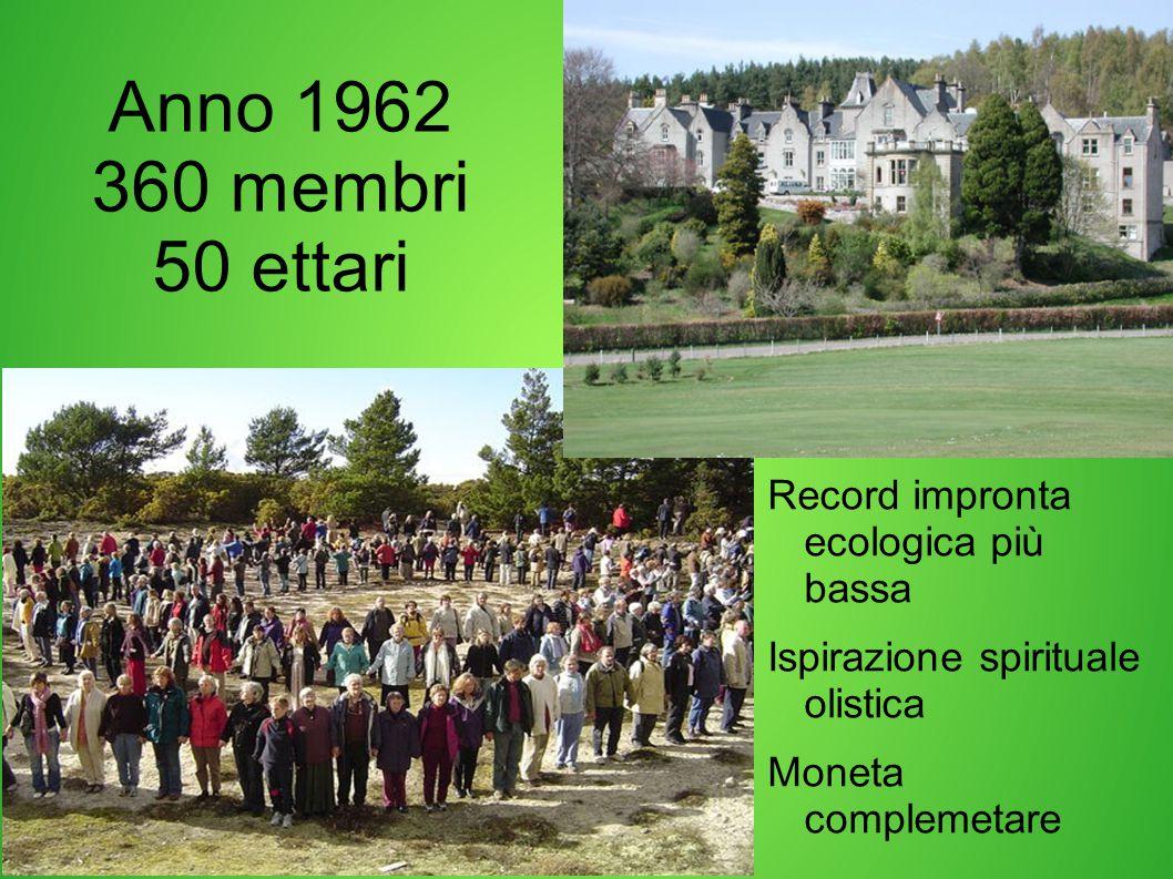 Anno 1962 360 membri 50 ettari Record impronta ecologica più bassa