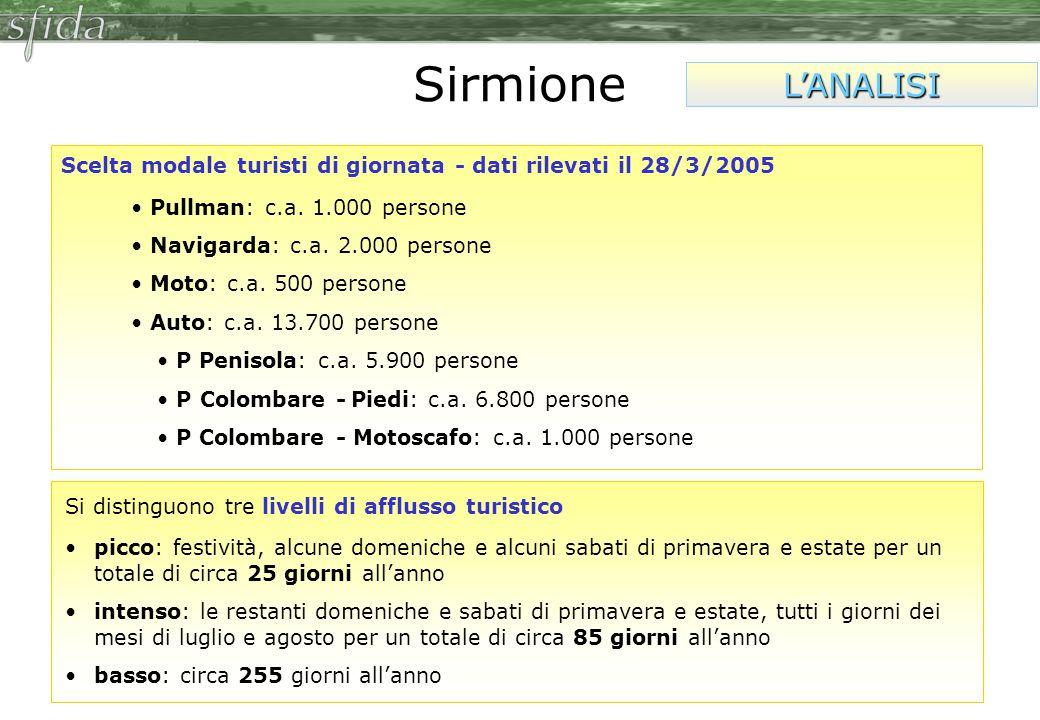 Sirmione L'ANALISI. Scelta modale turisti di giornata - dati rilevati il 28/3/2005. Pullman: c.a. 1.000 persone.