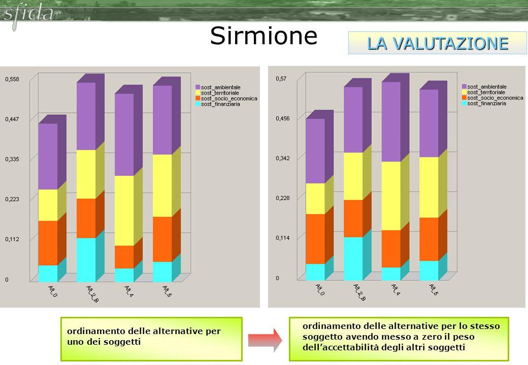 Sirmione LA VALUTAZIONE