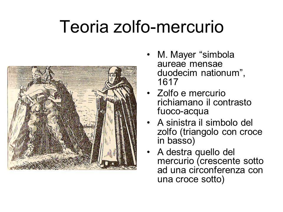 Teoria zolfo-mercurio