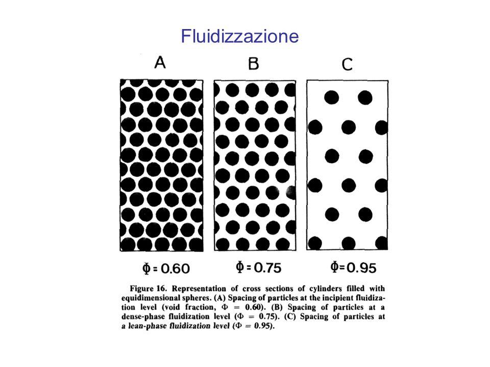 Fluidizzazione
