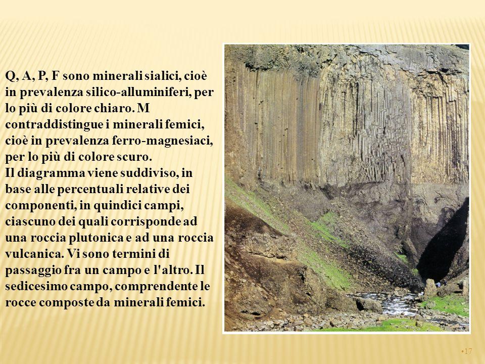Q, A, P, F sono minerali sialici, cioè in prevalenza silico-alluminiferi, per lo più di colore chiaro.