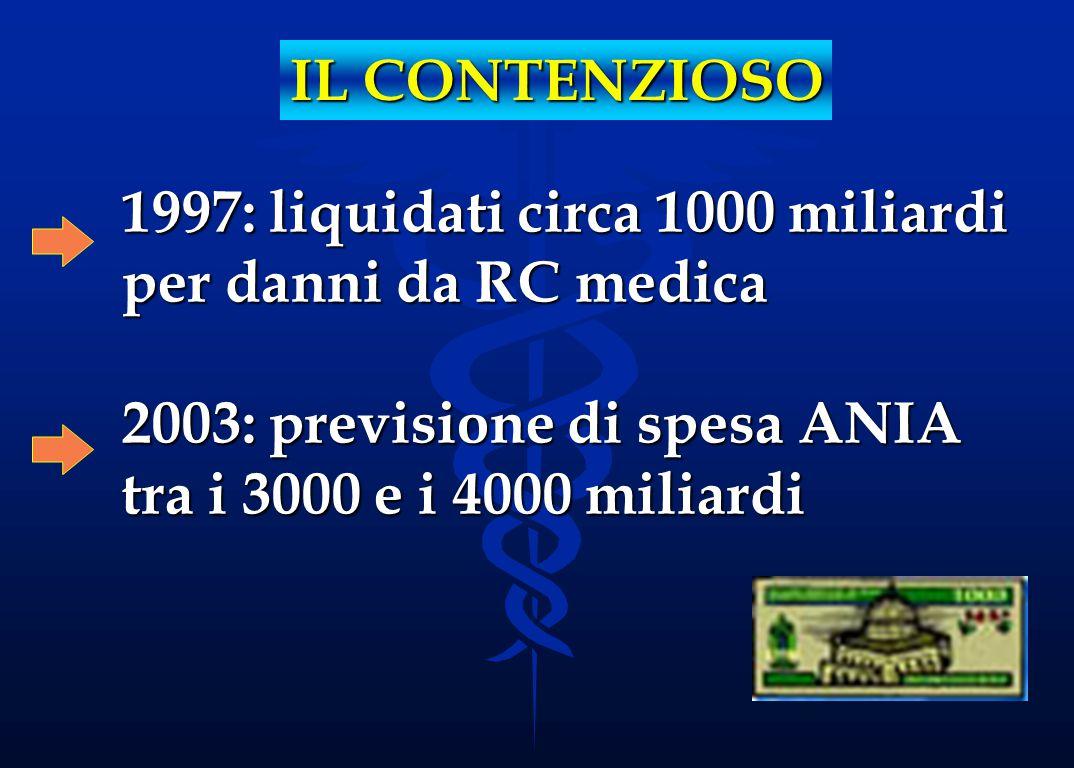 IL CONTENZIOSO 1997: liquidati circa 1000 miliardi per danni da RC medica 2003: previsione di spesa ANIA tra i 3000 e i 4000 miliardi.