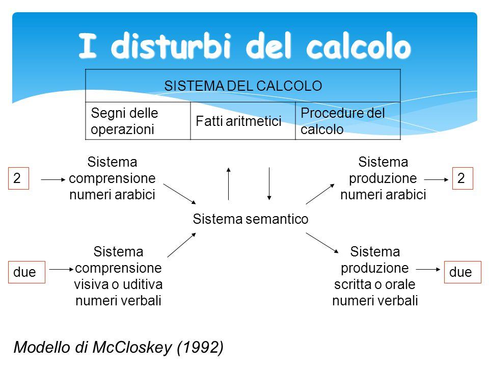 I disturbi del calcolo Modello di McCloskey (1992) SISTEMA DEL CALCOLO