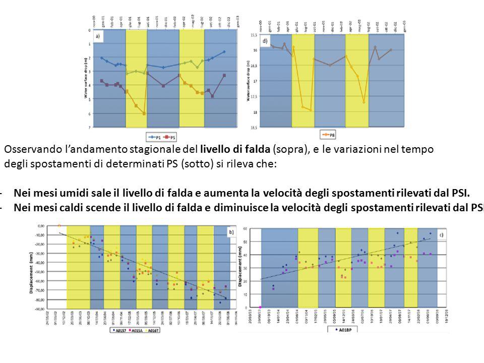 Osservando l'andamento stagionale del livello di falda (sopra), e le variazioni nel tempo degli spostamenti di determinati PS (sotto) si rileva che: