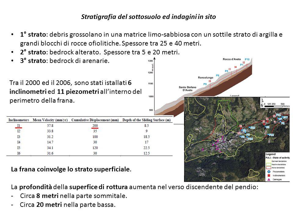 Stratigrafia del sottosuolo ed indagini in sito