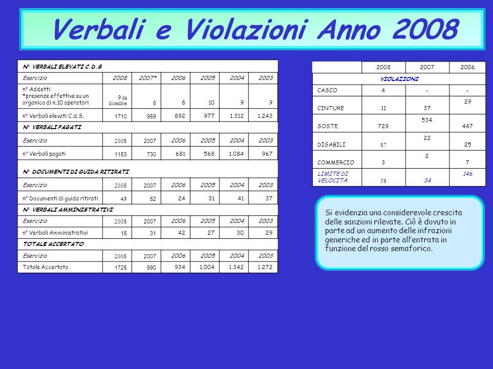 Verbali e Violazioni Anno 2008