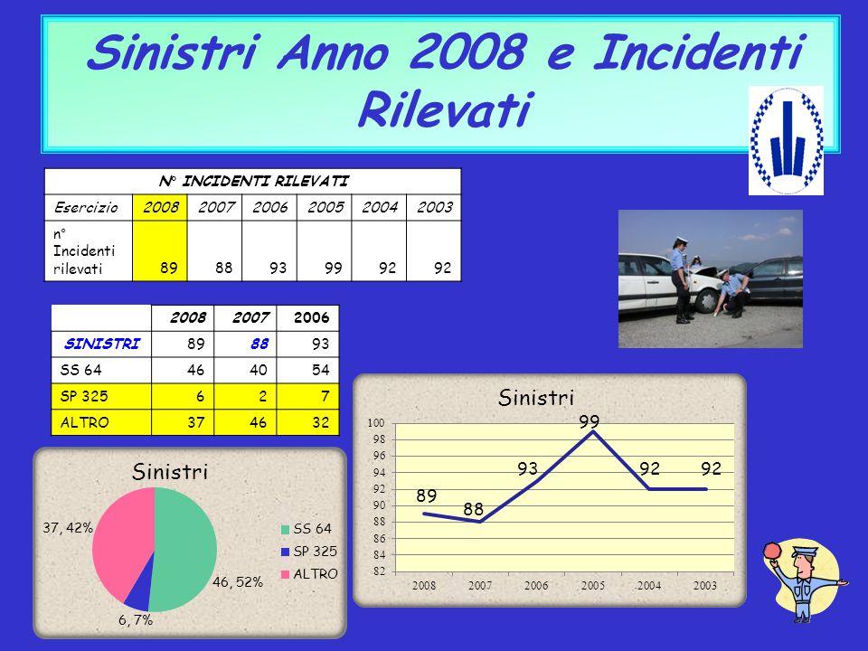 Sinistri Anno 2008 e Incidenti Rilevati