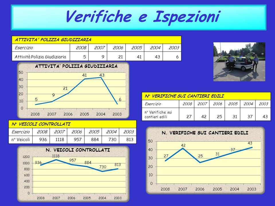 Verifiche e Ispezioni N. VEICOLI CONTROLLATI