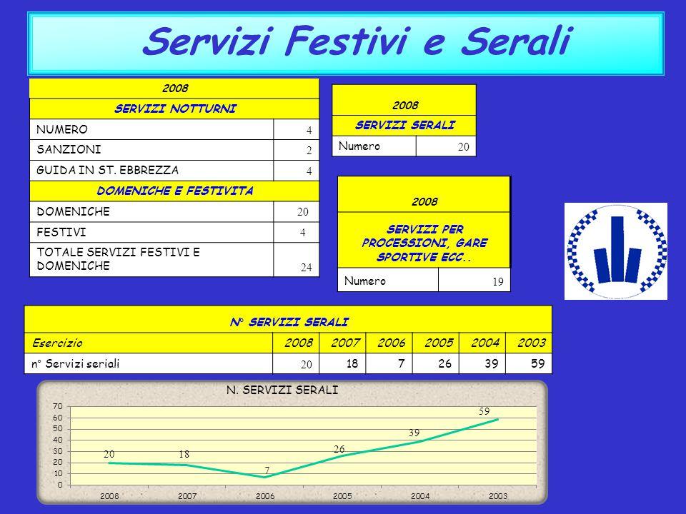 Servizi Festivi e Serali SERVIZI PER PROCESSIONI, GARE SPORTIVE ECC..