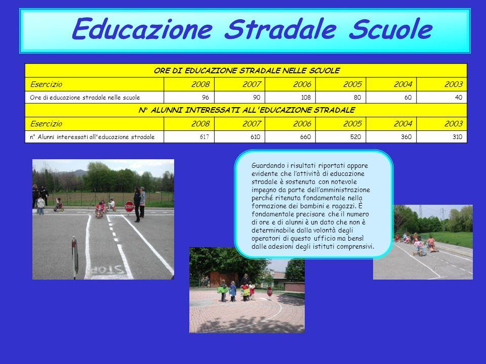 Educazione Stradale Scuole