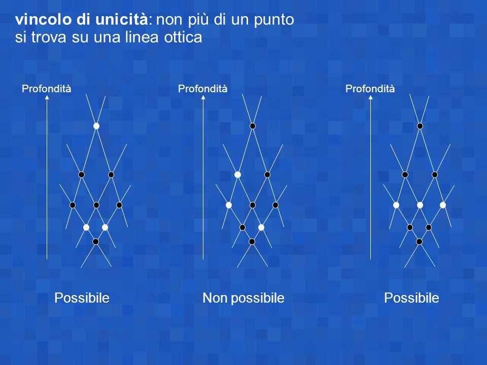 vincolo di unicità: non più di un punto si trova su una linea ottica