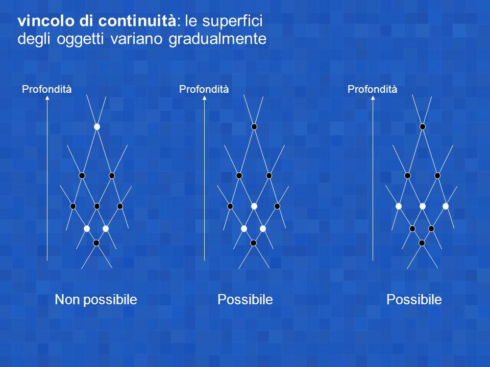 vincolo di continuità: le superfici degli oggetti variano gradualmente